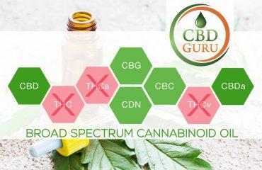 Broad Spectrum Cannabinoid Oil